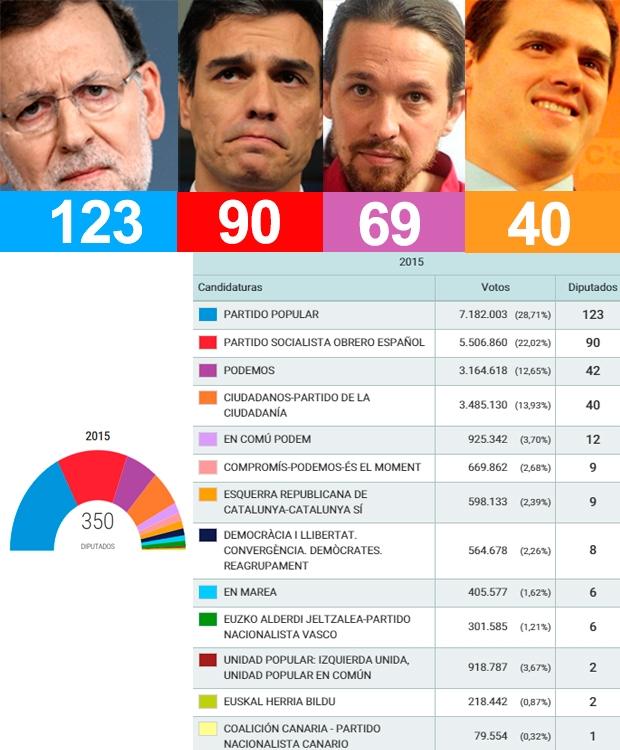 El pp gana las elecciones pero la gobernaci n de espa a for Resultados electorales mir